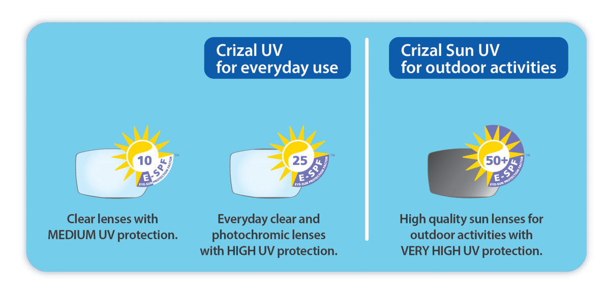 Crizal Sun UV   Total Eye Protection   Essilor Australia b7c9f0a09a71