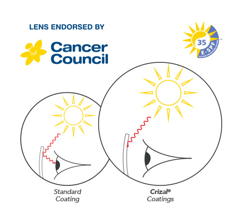 BEST IN CLASS UV PROTECTION APPROVED BY CANCER COUNCIL